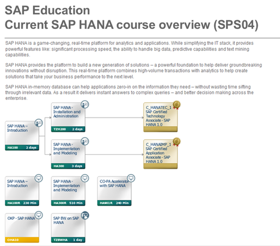 SAP HANA Training Overview