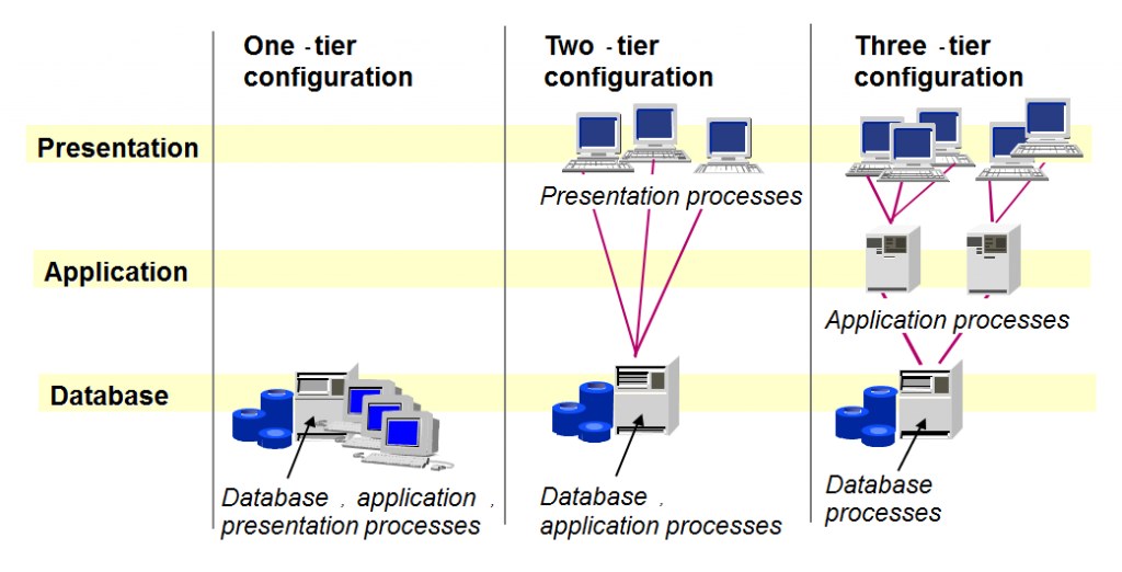 Figure 1 - Different SAP System Architectures
