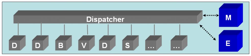 Figure 4 - SAP Central Instance