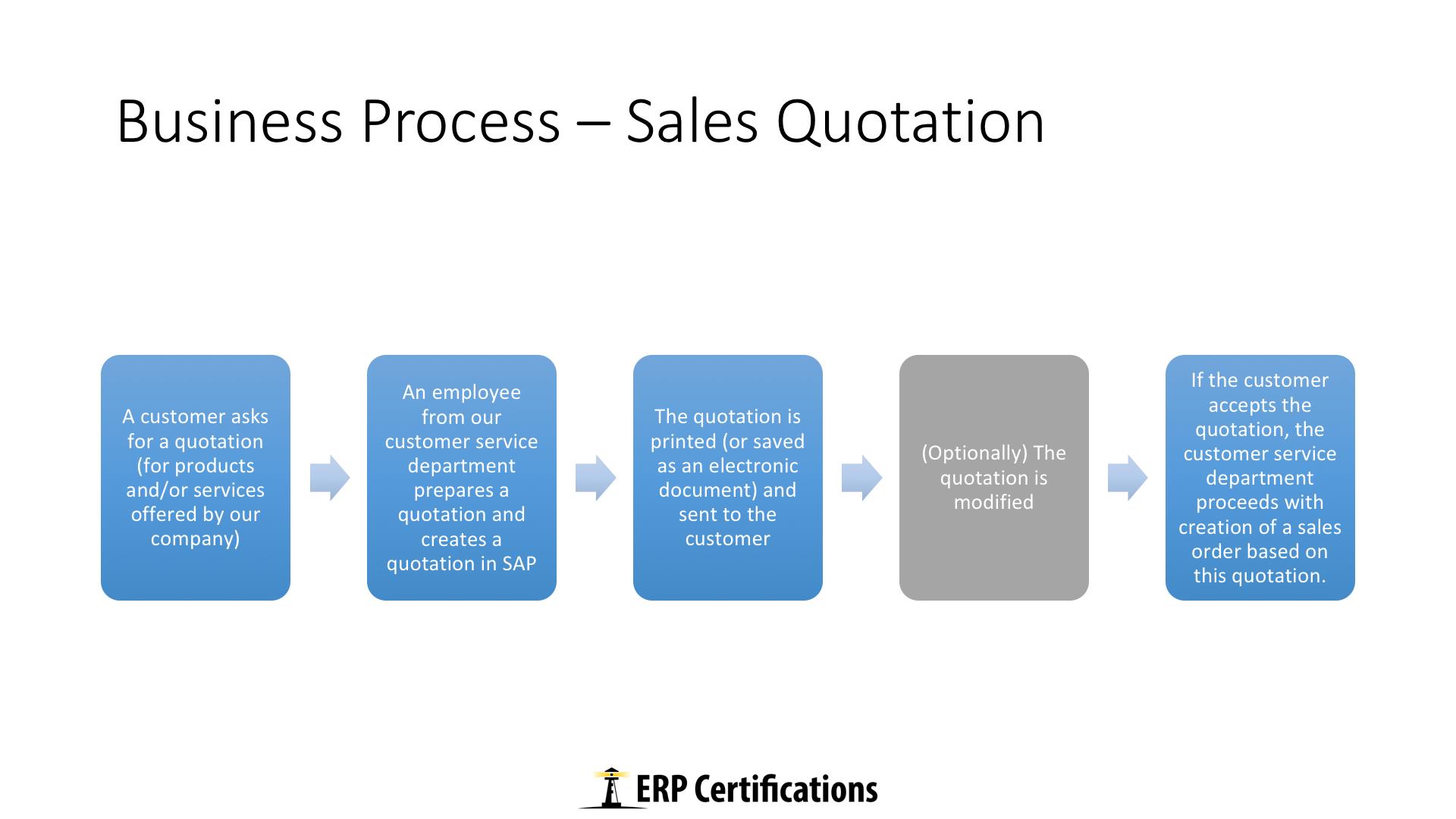 sales quotation free online sap sd training