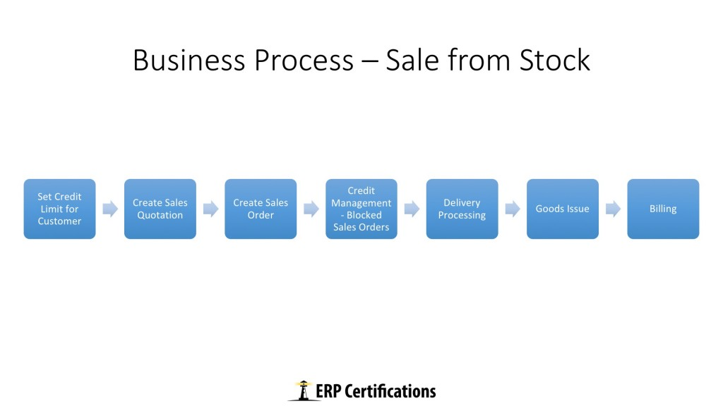 Free SAP SD Traning: Sale from Stock Business Process