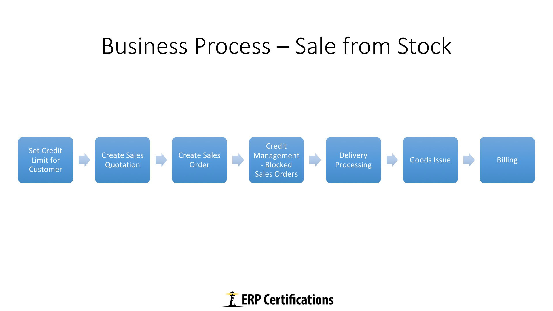 Sale from Stock - Free Online SAP SD Training Course