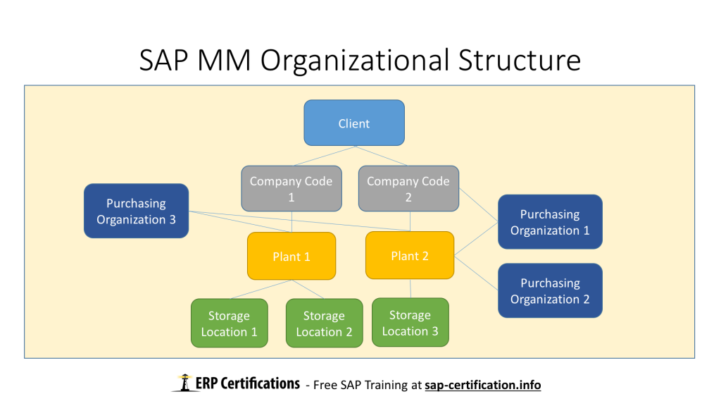 Sap mm overview free sap mm training for Level table sap