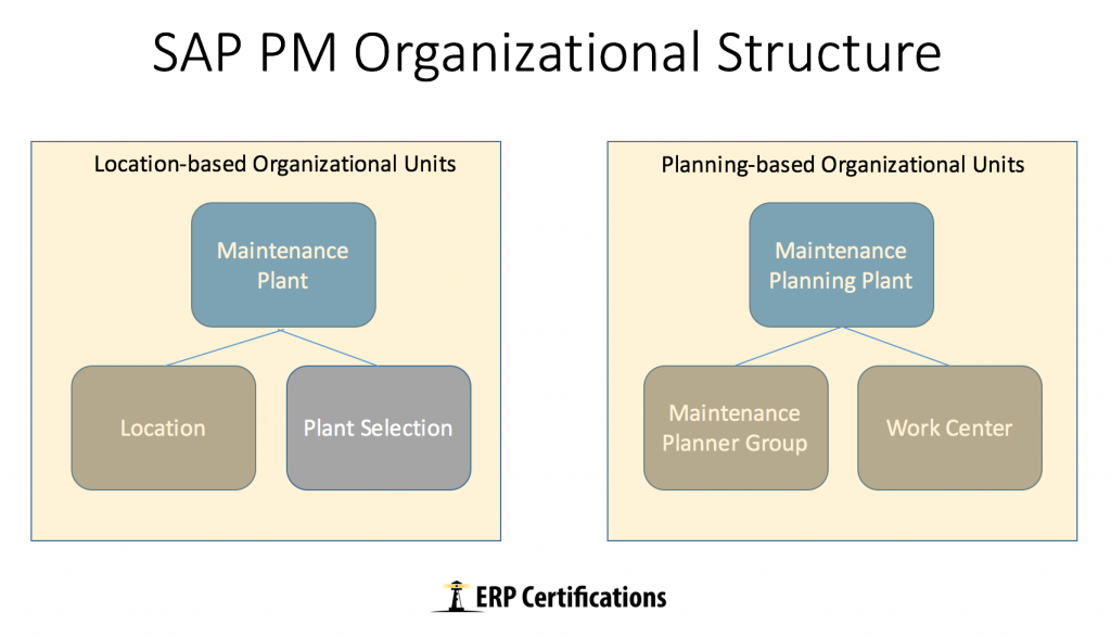 SAP PM Organizational Structure