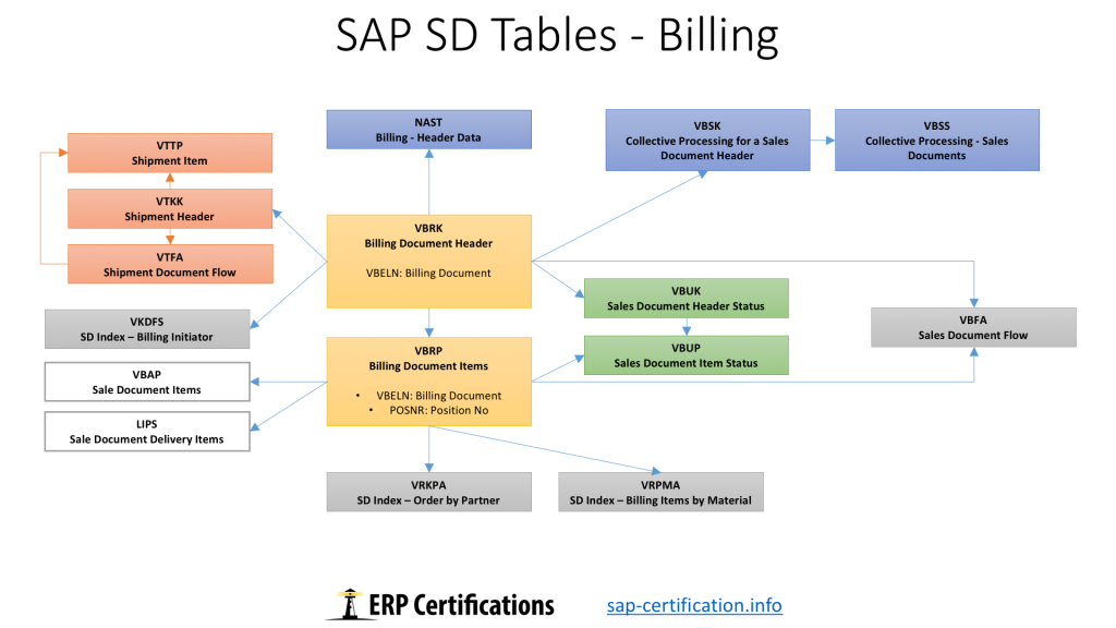 SAP SD Tables: Billing