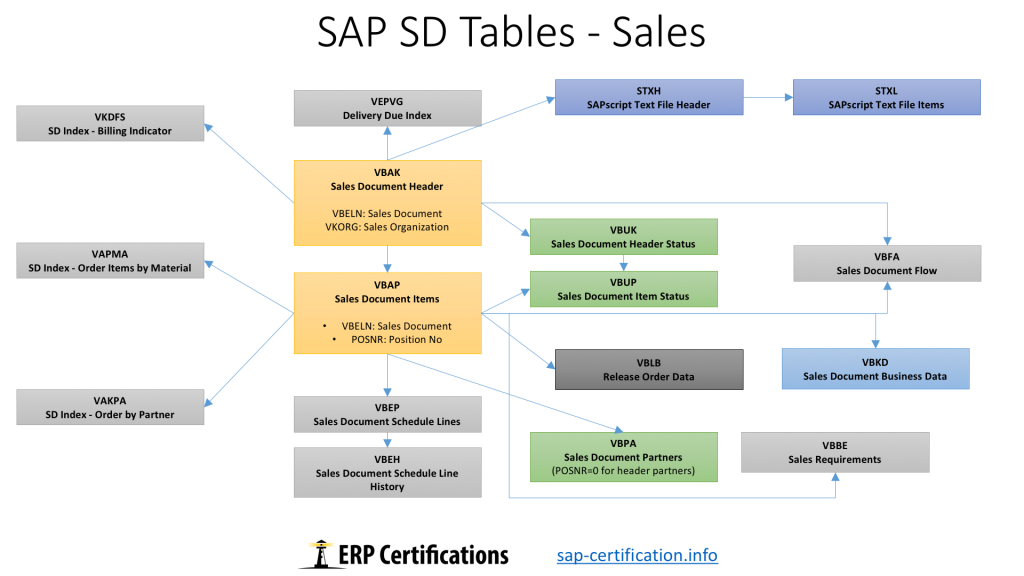 SAP SD Tables: Sales