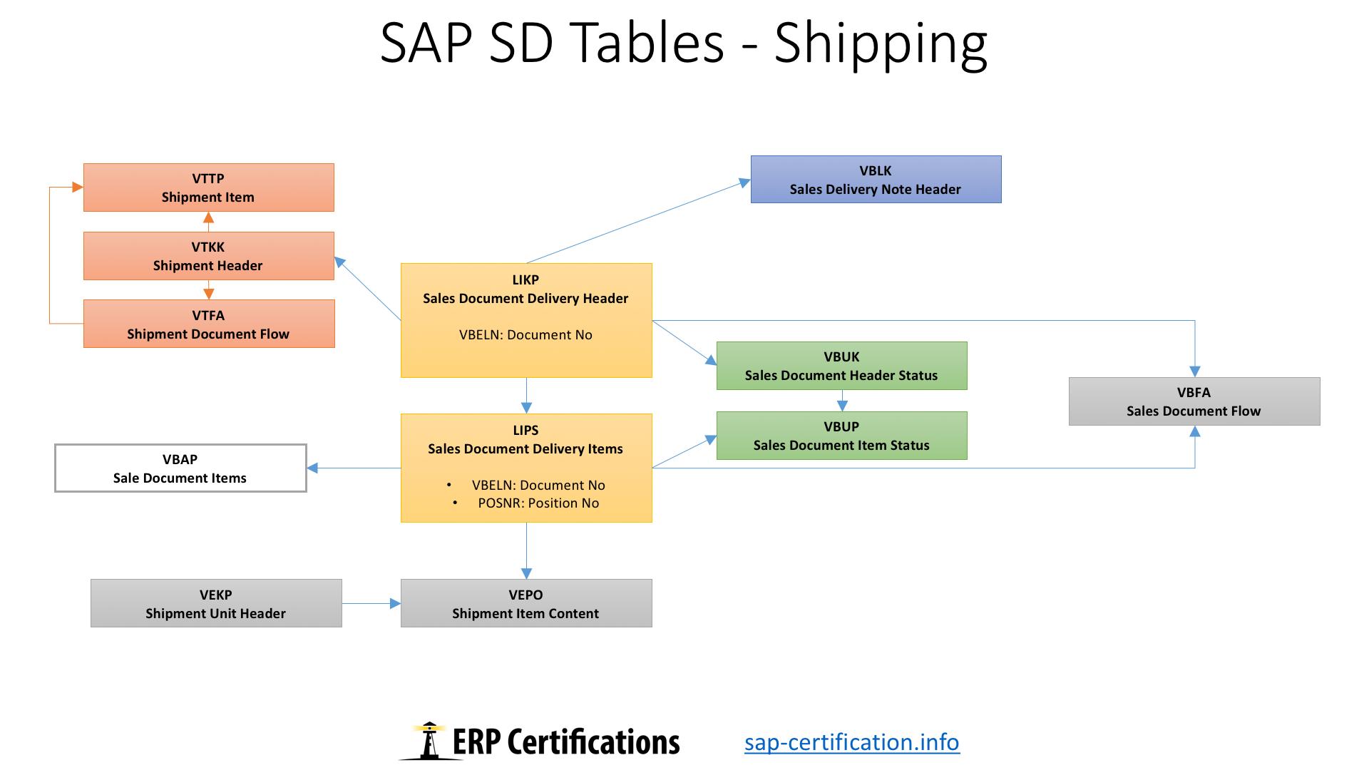 SAP SD Tables: Shipping