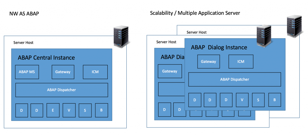Central Instance/Primary Application Server and Distributed Instance/ABAP Application Server