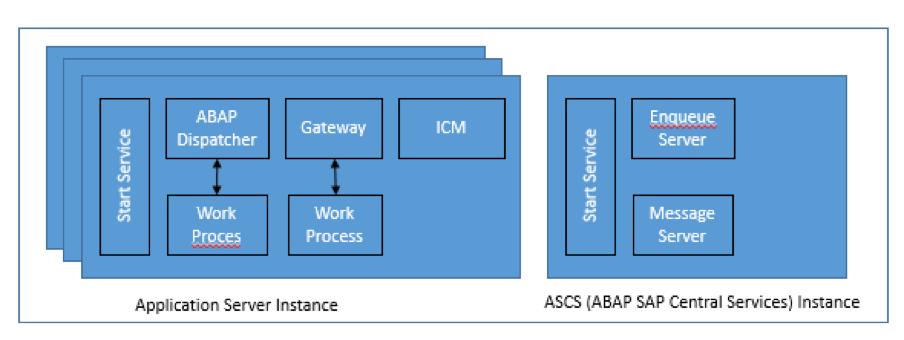 SAP Application Server Architecture