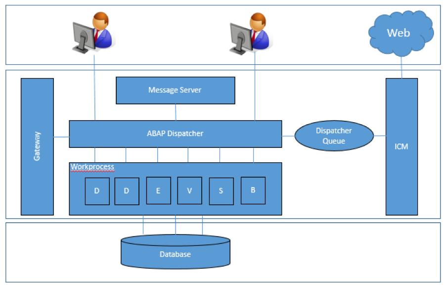 SAP Dispatcher