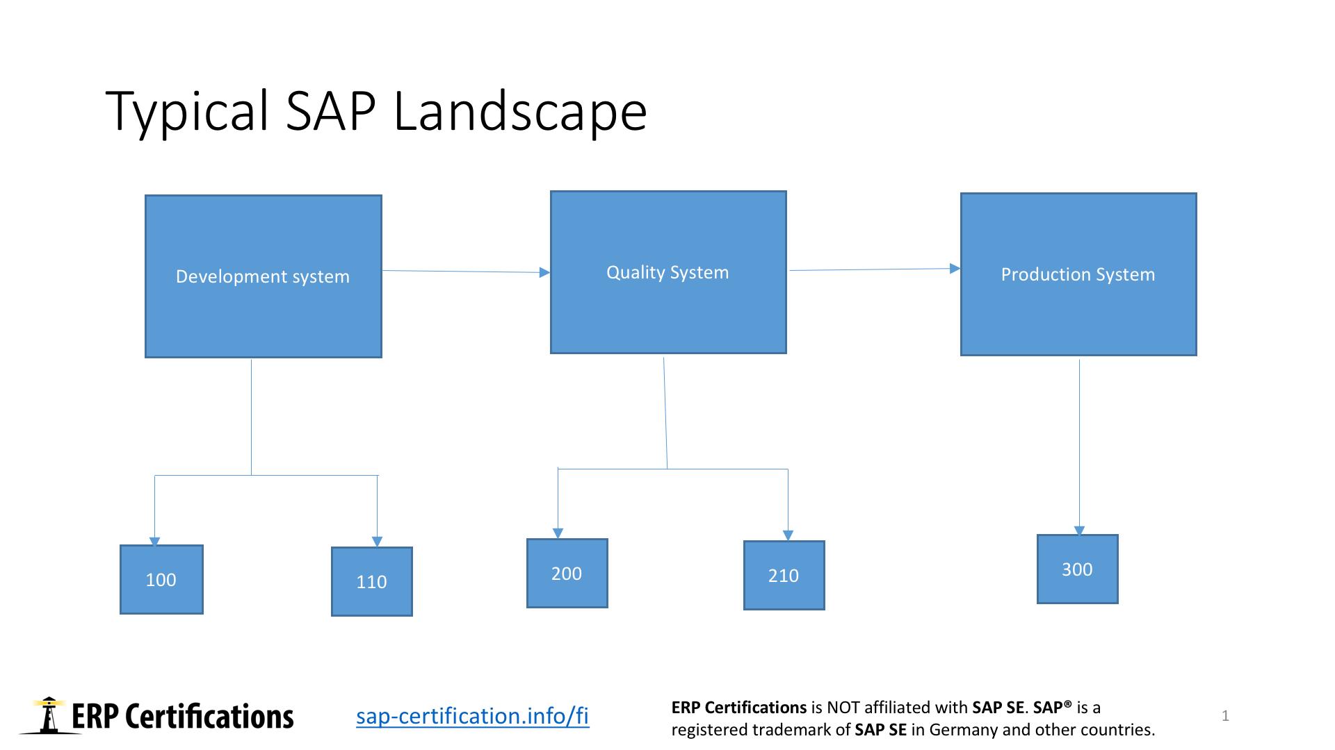 SAP FI Organizational Structure - Free SAP FI Training