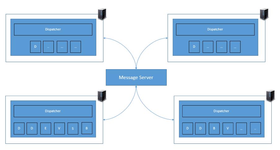 SAP Message Server