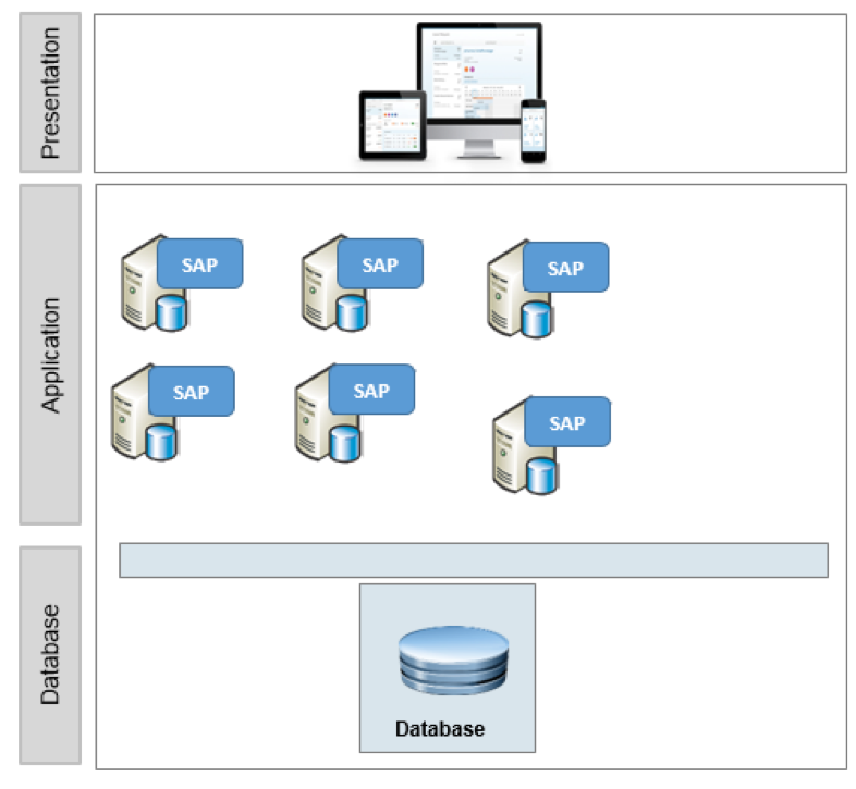 SAP System Architecture