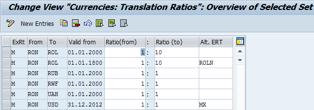 Define Translation Ratios for a Currency