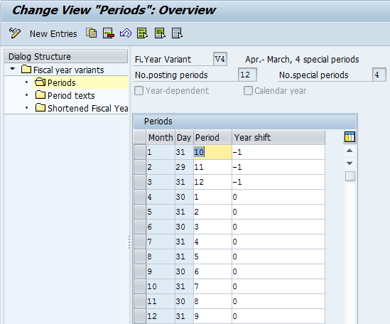 SAP Fiscal Year Variant Periods