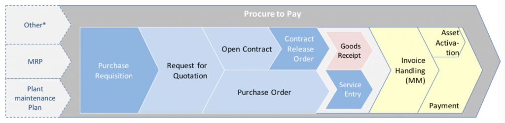 SAP Procure to Pay Process Diagram