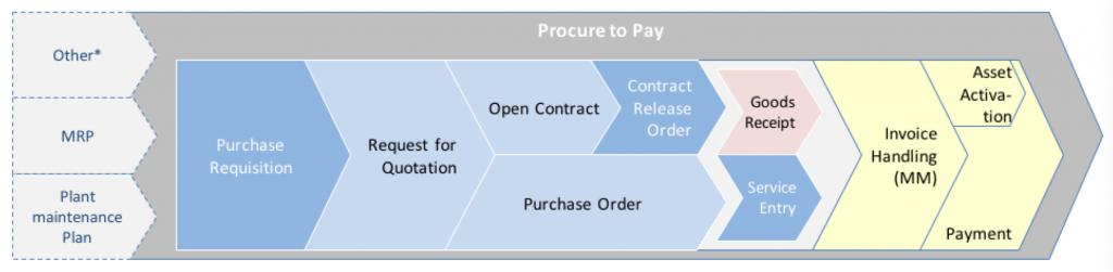 SAP Procure to Pay Process Diagram