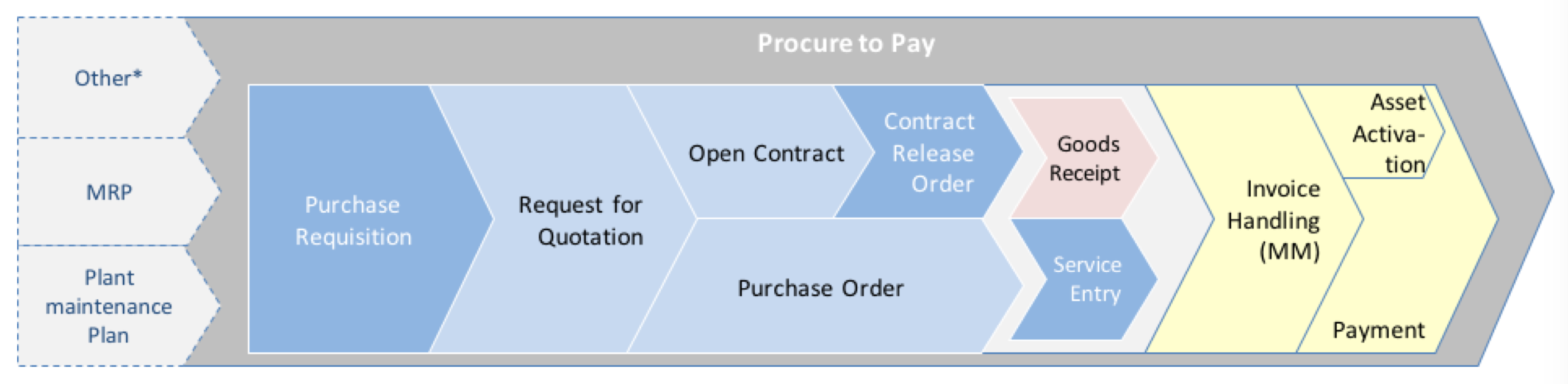 Sap Procure To Pay Process Free Sap Mm Training