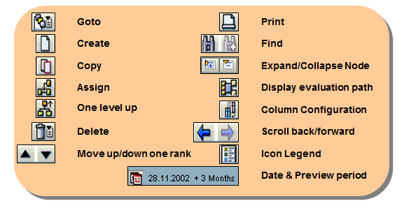 Navigation Buttons in Organization and Staffing