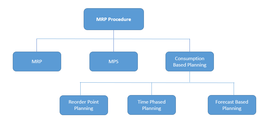 SAP MRP (Material Requirement Planning) Procedures