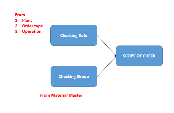 Scope of Check