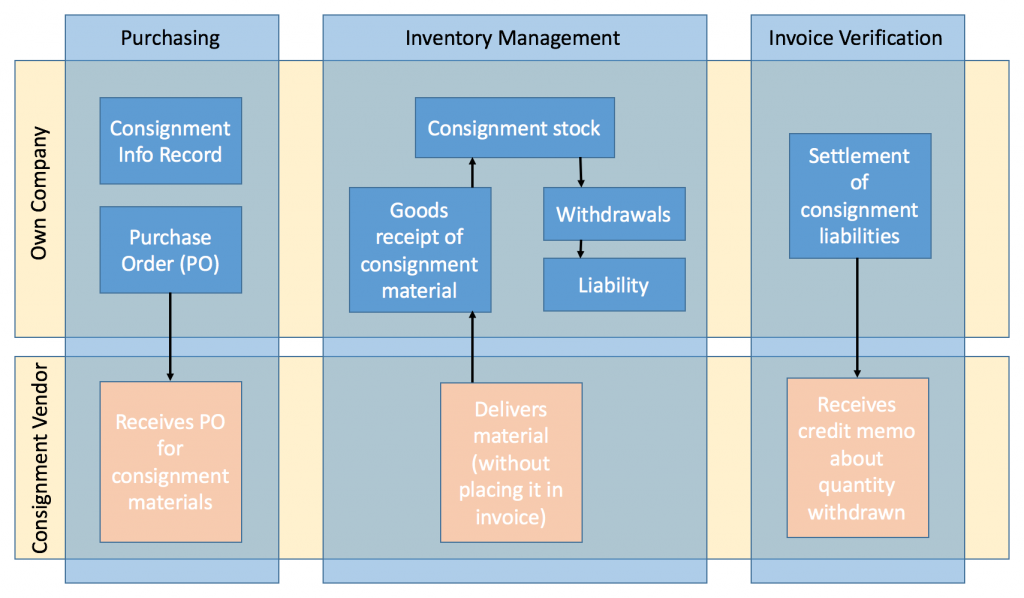 Vendor Consignment Process in SAP Diagram