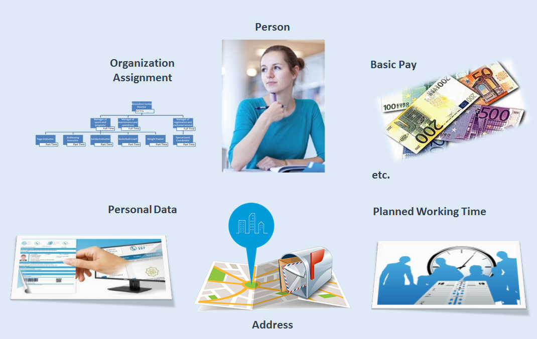 SAP HCM Personnel Administration Employee data Infotypes