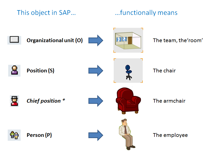 Different Types of Objects in SAP HCM