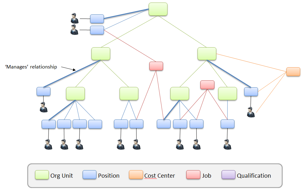 An Example of SAP HCM Organizational Structure