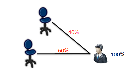 One Person Occupies Two Positions at the Same Time with Different Staffing Percentage