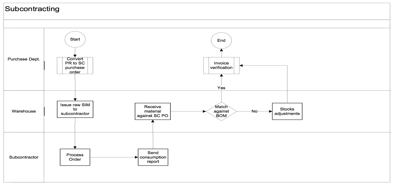 Diagram of Subcontracting Process in SAP