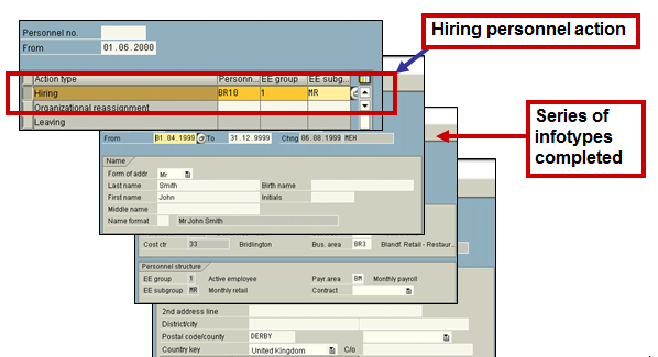 Sequence of Infotypes in a Personnel Action (Transaction PA40)