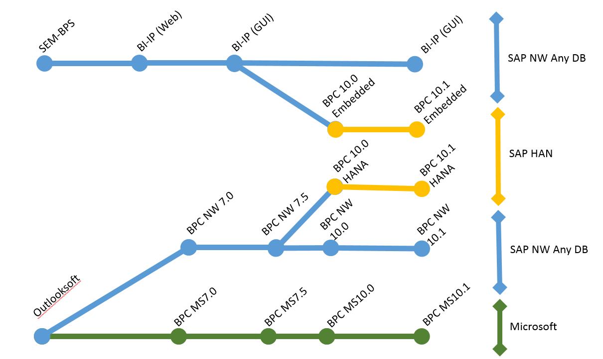 History of SAP BPC Evolution