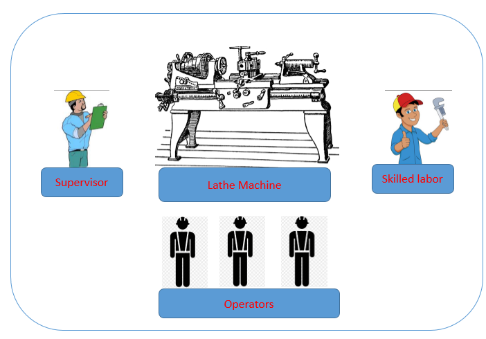 Different Skills Required for Operation of a Machine