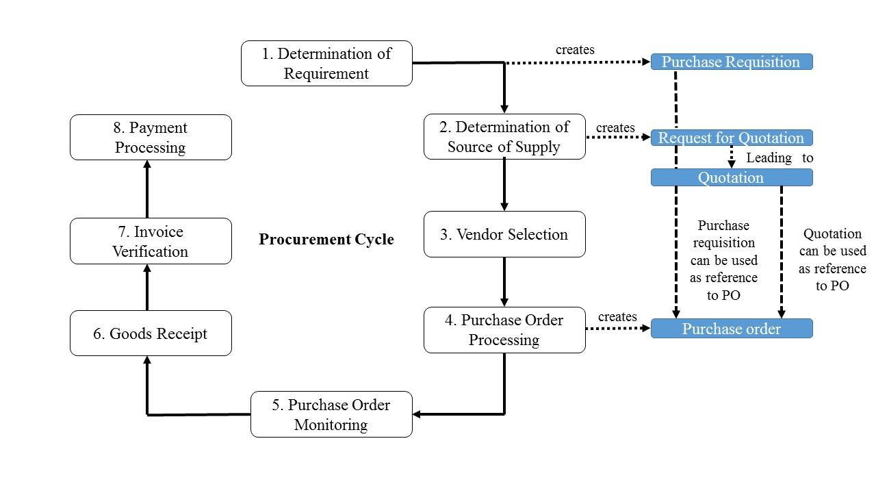 SAP Goods Receipt in the Procurement Cycle