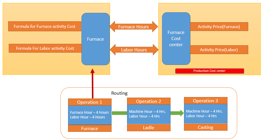 Example of SAP Work Center and SAP Cost Center Integration