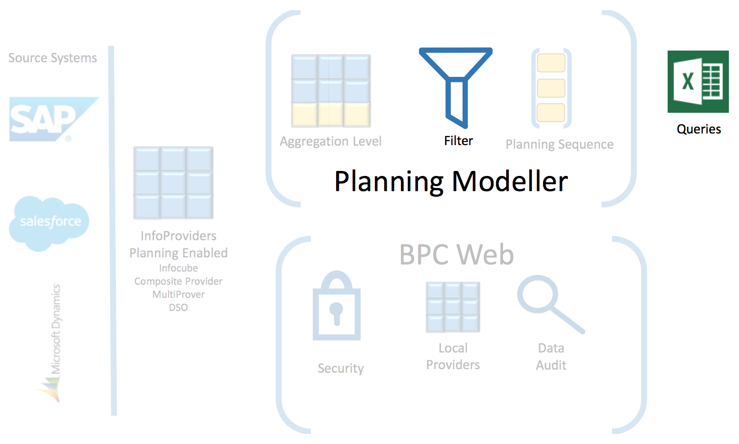 SAP BPC Architecture
