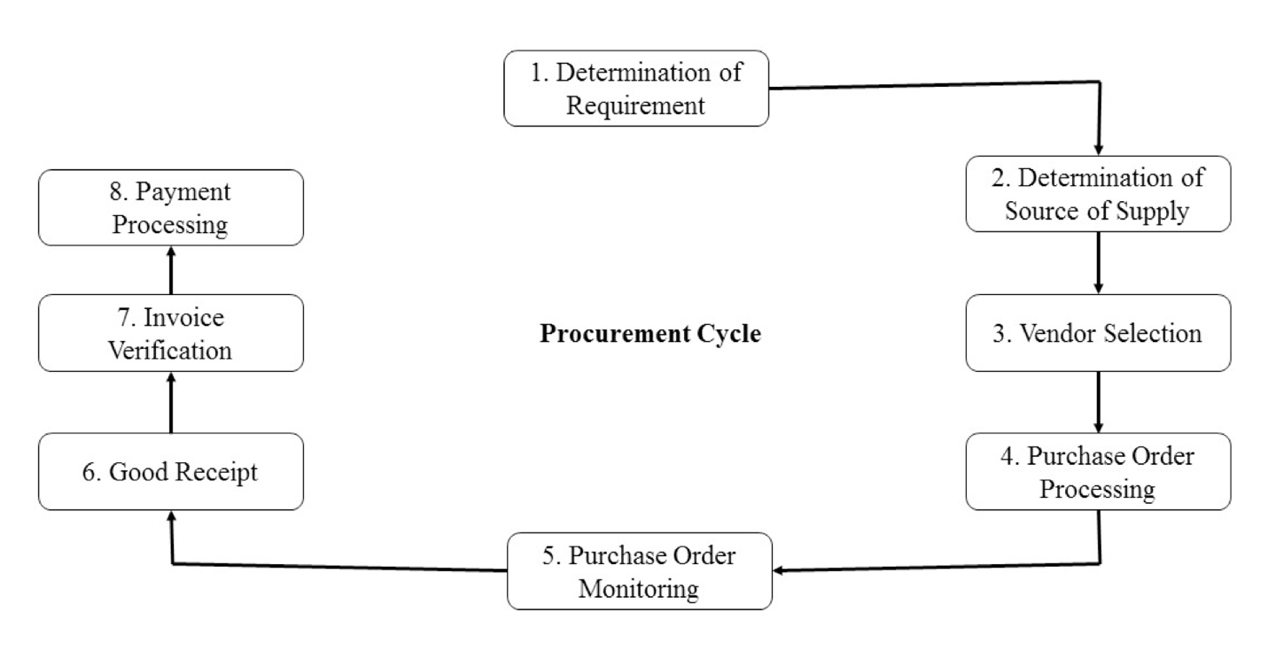 Purchase to Pay Process in Materials Management