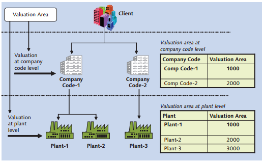 SAP Valuation Area at Company Code and Plant Levels