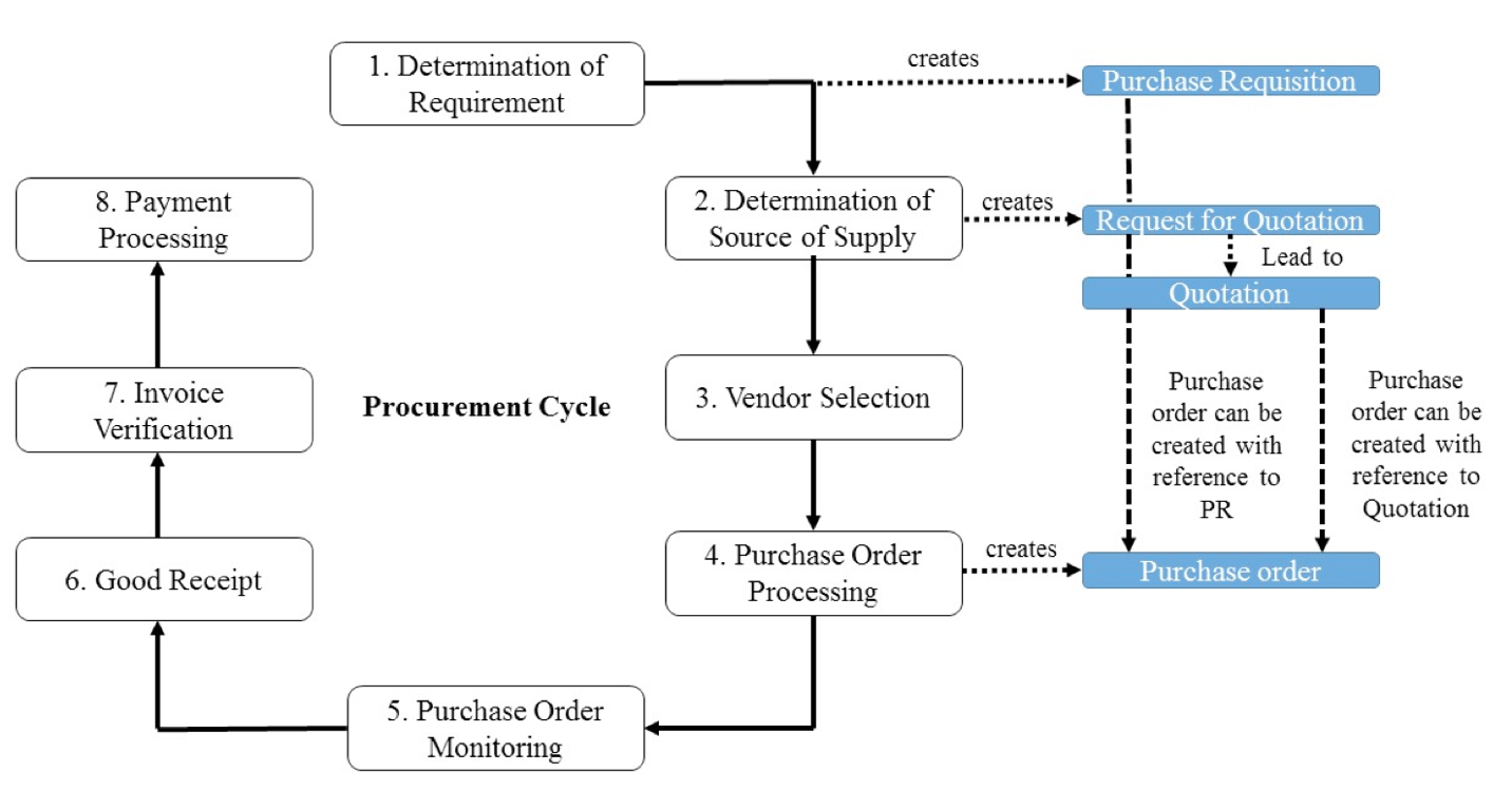 Documents Created by SAP ERP from the First until the Fourth Phases of the Procurement Cycle