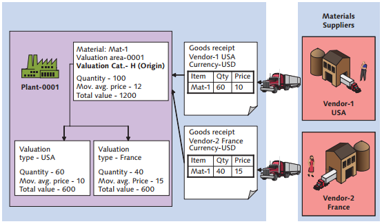SAP Split Valuation Example