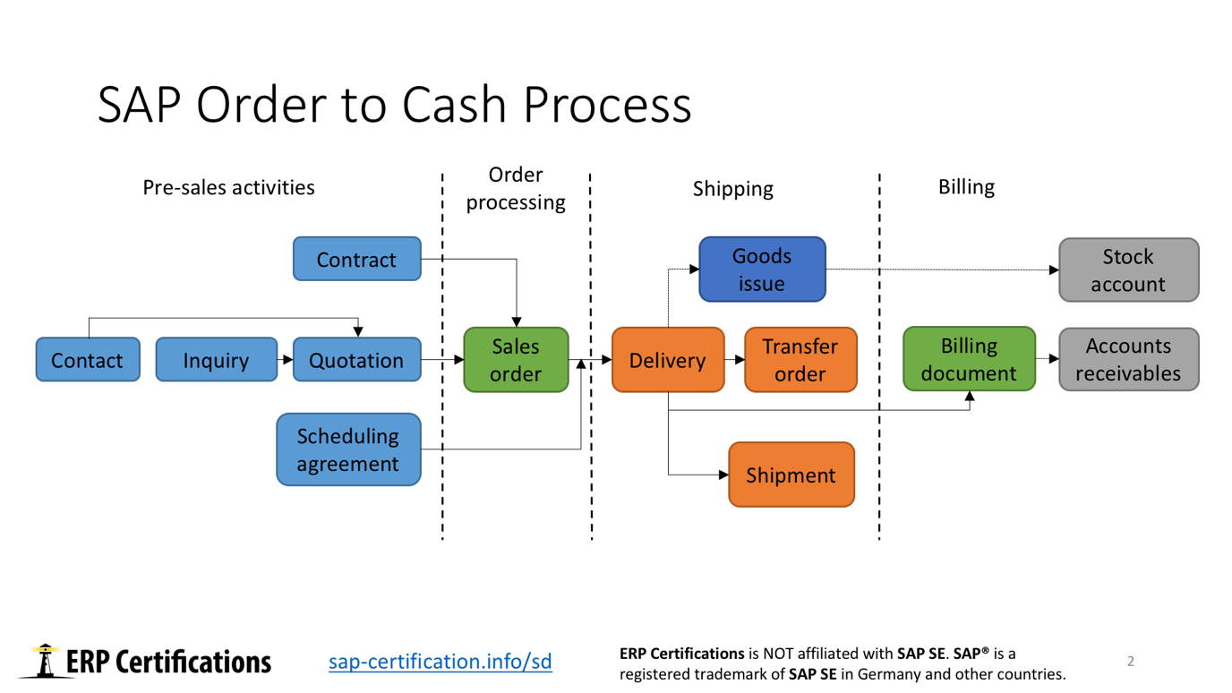 SAP Order to Cash Process