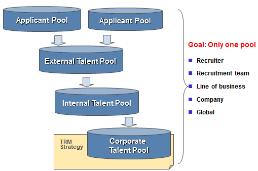 Talent Relationship Management (TRM) Process