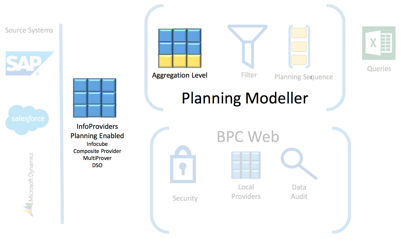 SAP BPC Architecture