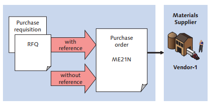 Different Ways to Create SAP Purchase Order