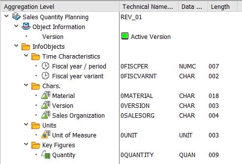 SAP Aggregation Level