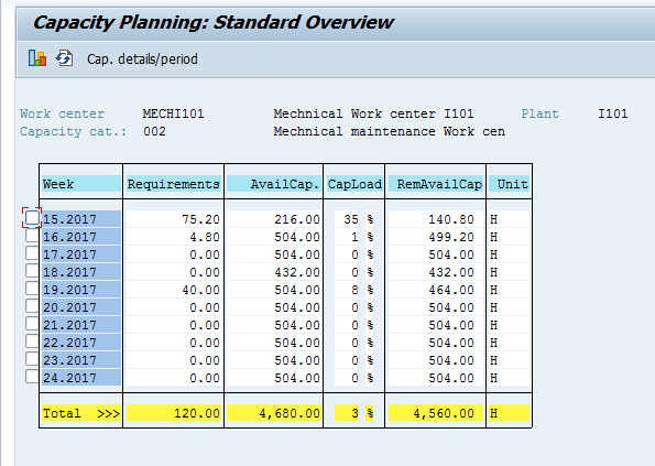 Capacity Planning: Standard Overview