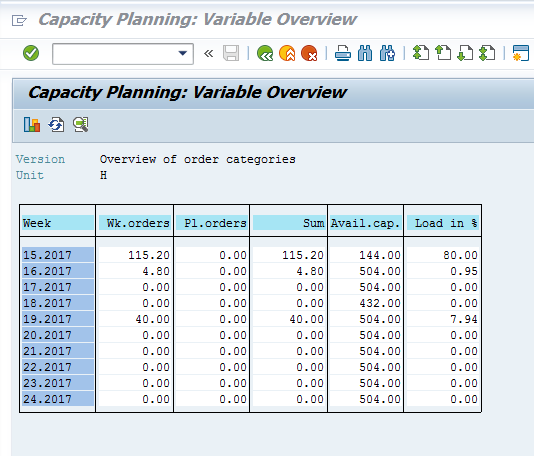 Capacity Planning: Variable Overview