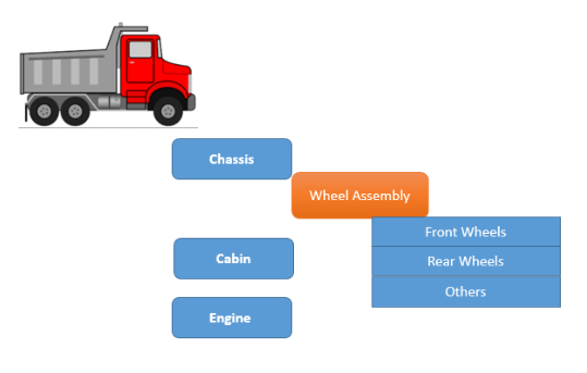 SAP Phantom Assembly Example – A Wheel Assembly