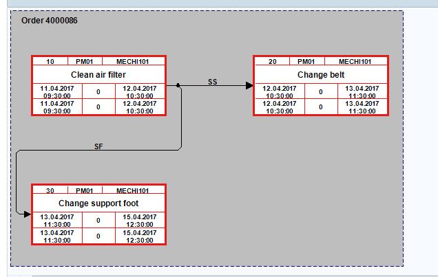 SAP Maintenance Order: Network Structure (2)